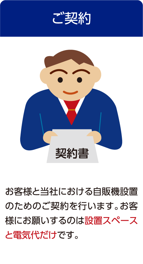 ご契約 お客様と当社における自販機設置のためのご契約を行います。お客様にお願いするのは設置スペースと電気代だけです。